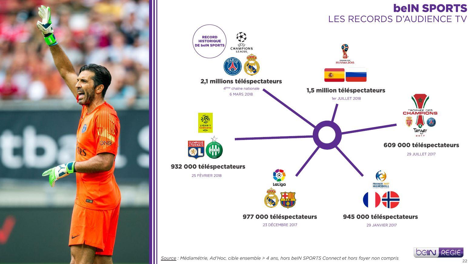 Plateforme Tv Digital Social A Destination Des Fans De Sport